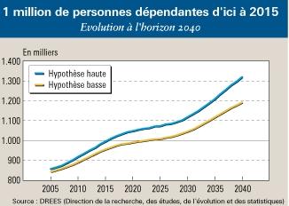 Le marché de l'assurance dépendance est ouvert - Source de l'image:www.agefi.fr
