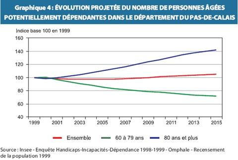Dépendance et 5ème risque : l'inquiétude des associations - Source de l'image: www.insee.fr