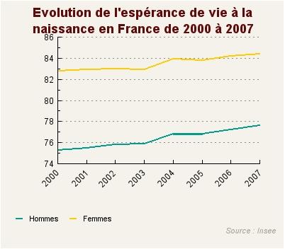 Vers un ralentissement de l'augmentation de l'espérance de vie ? - Source de l'image:http://graph.benchmark.fr