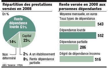 S'assurer contre la dépendance - Source de l'image:http://www.lesechos.fr